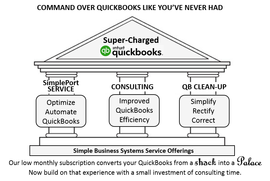 SimplePort QuickBooks Consulting and Review Services